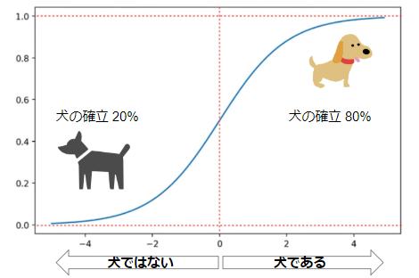 シグモイド関数(イラスト)