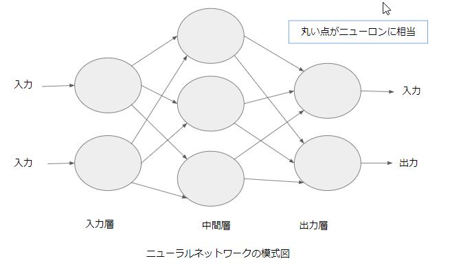 ニューラルネットワークの模式図