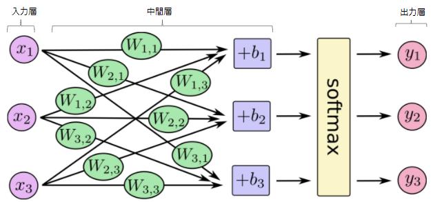 ニューロンの概念的な構造