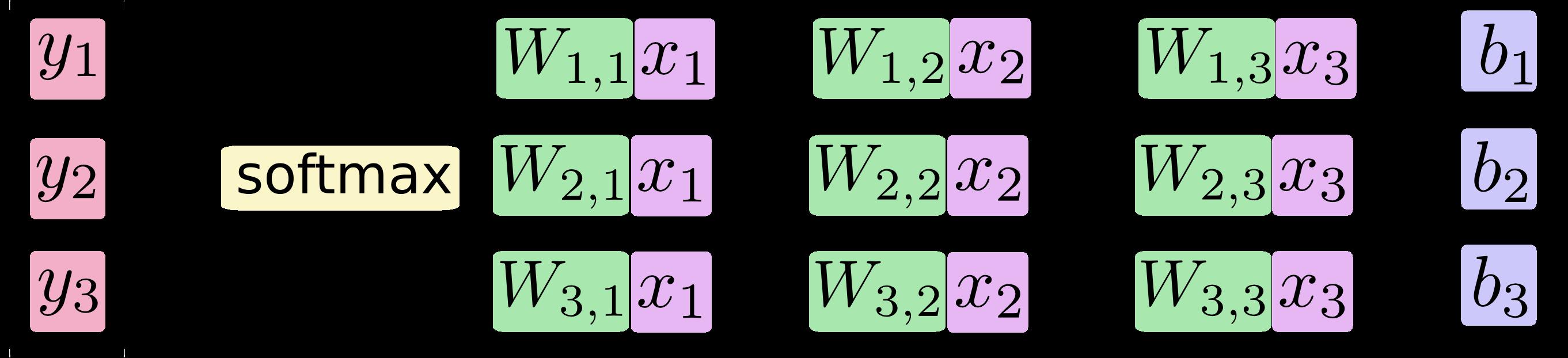 softmax-regression-scalarequation
