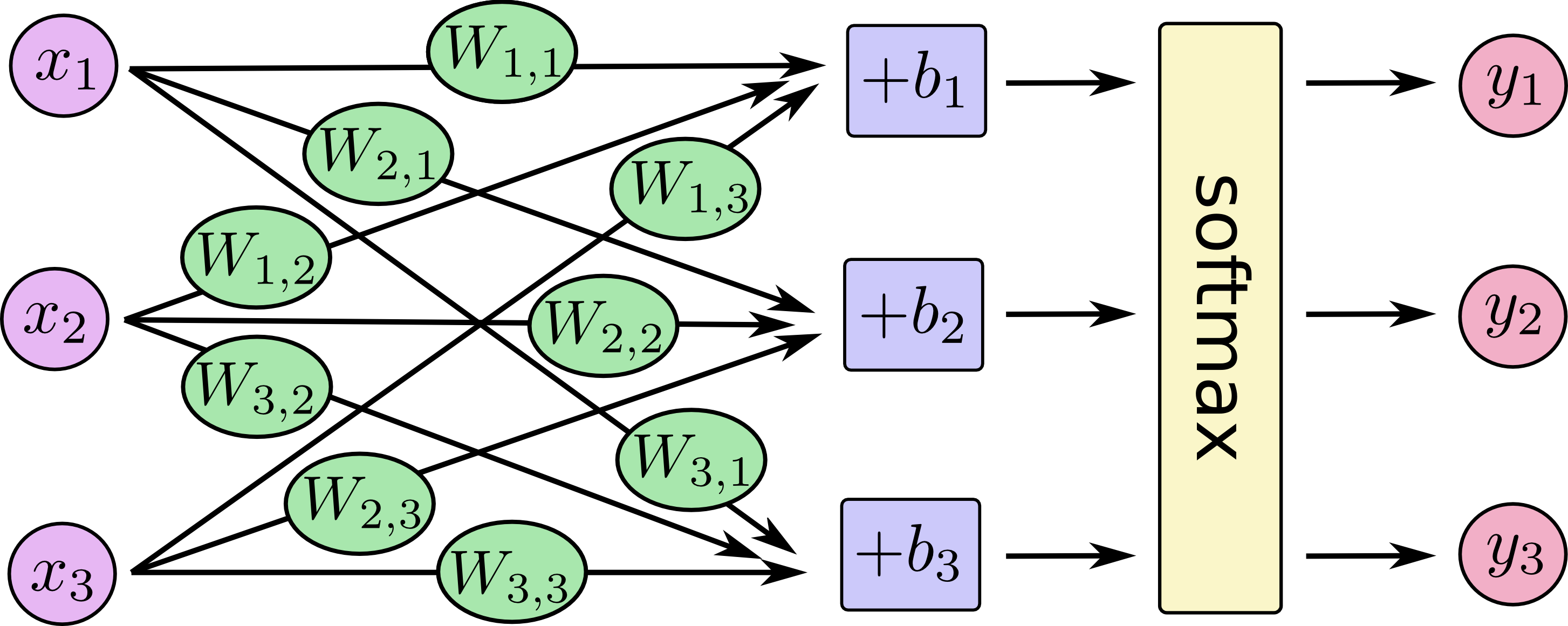softmax-regression-scalargraph