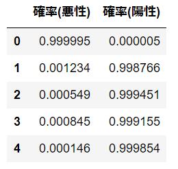 3.pandasデータ