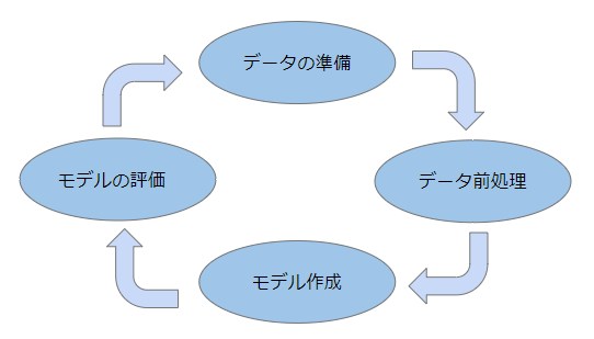 予測モデルを構築するステップ