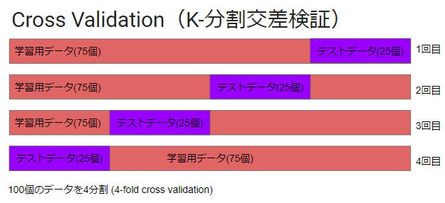 2.Cross Validation