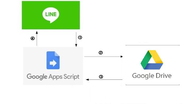 アプリケーション構成図